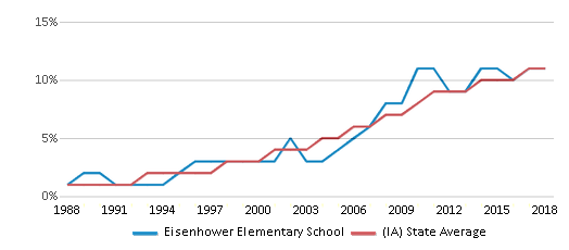 This chart display the percentage of Hispanic students in Eisenhower Elementary School and the percentage of Hispanic public school students in Iowa by year, with the latest 2017-18 school year data.