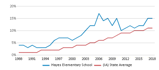 This chart display the percentage of Hispanic students in Hayes Elementary School and the percentage of Hispanic public school students in Iowa by year, with the latest 2017-18 school year data.