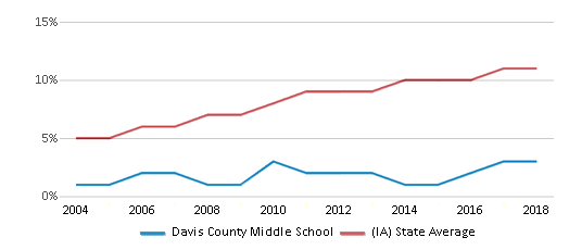 This chart display the percentage of Hispanic students in Davis County Middle School and the percentage of Hispanic public school students in Iowa by year, with the latest 2017-18 school year data.
