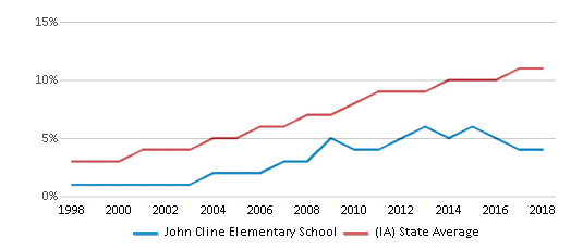 This chart display the percentage of Hispanic students in John Cline Elementary School and the percentage of Hispanic public school students in Iowa by year, with the latest 2017-18 school year data.