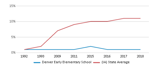 This chart display the percentage of Hispanic students in Denver Early Elementary School and the percentage of Hispanic public school students in Iowa by year, with the latest 2017-18 school year data.