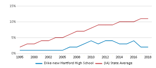 This chart display the percentage of Hispanic students in Dike-new Hartford High School and the percentage of Hispanic public school students in Iowa by year, with the latest 2017-18 school year data.