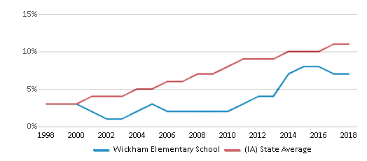 This chart display the percentage of Hispanic students in Wickham Elementary School and the percentage of Hispanic public school students in Iowa by year, with the latest 2017-18 school year data.