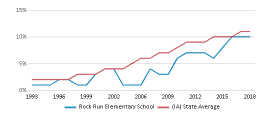 This chart display the percentage of Hispanic students in Rock Run Elementary School and the percentage of Hispanic public school students in Iowa by year, with the latest 2017-18 school year data.