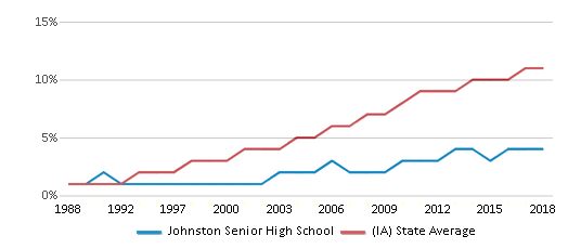 This chart display the percentage of Hispanic students in Johnston Senior High School and the percentage of Hispanic public school students in Iowa by year, with the latest 2017-18 school year data.