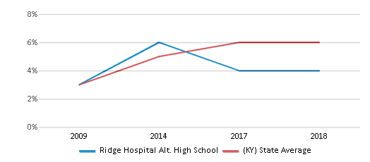 This chart display the percentage of Hispanic students in Ridge Hospital Alt. High School and the percentage of Hispanic public school students in Kentucky by year, with the latest 2017-18 school year data.