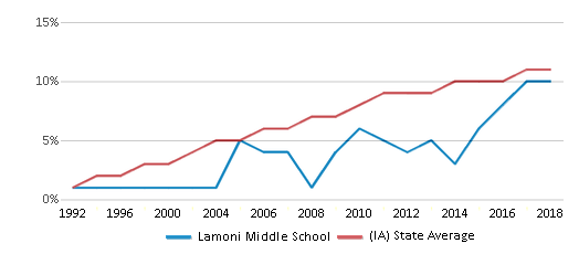 This chart display the percentage of Hispanic students in Lamoni Middle School and the percentage of Hispanic public school students in Iowa by year, with the latest 2017-18 school year data.