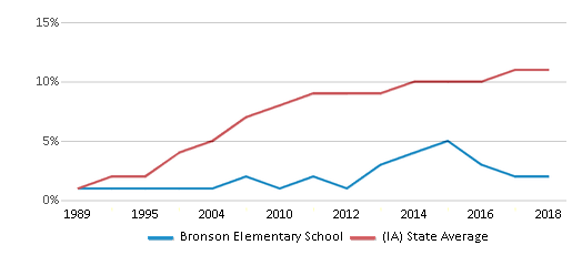 This chart display the percentage of Hispanic students in Bronson Elementary School and the percentage of Hispanic public school students in Iowa by year, with the latest 2017-18 school year data.