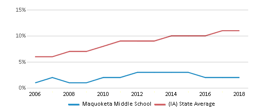 This chart display the percentage of Hispanic students in Maquoketa Middle School and the percentage of Hispanic public school students in Iowa by year, with the latest 2017-18 school year data.