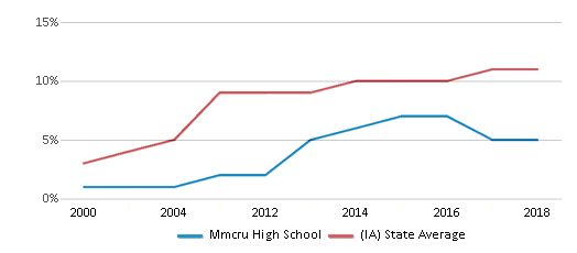 This chart display the percentage of Hispanic students in Mmcru High School and the percentage of Hispanic public school students in Iowa by year, with the latest 2017-18 school year data.