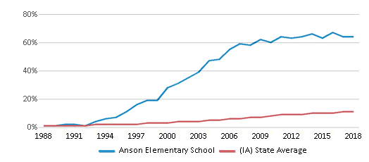 This chart display the percentage of Hispanic students in Anson Elementary School and the percentage of Hispanic public school students in Iowa by year, with the latest 2017-18 school year data.