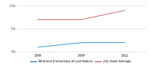 This chart display the percentage of Hispanic students in Midland Elementary At Lost Nation and the percentage of Hispanic public school students in Iowa by year, with the latest 2010-11 school year data.