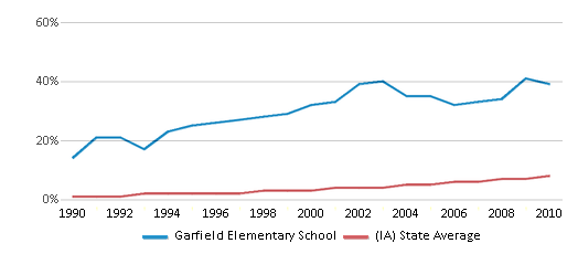 This chart display the percentage of Hispanic students in Garfield Elementary School and the percentage of Hispanic public school students in Iowa by year, with the latest 2009-10 school year data.