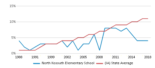 This chart display the percentage of Hispanic students in North Kossuth Elementary School and the percentage of Hispanic public school students in Iowa by year, with the latest 2017-18 school year data.