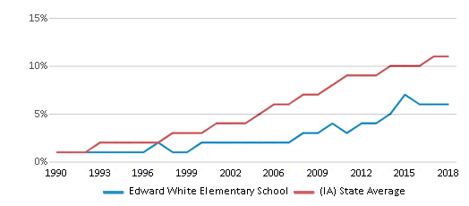 This chart display the percentage of Hispanic students in Edward White Elementary School and the percentage of Hispanic public school students in Iowa by year, with the latest 2017-18 school year data.