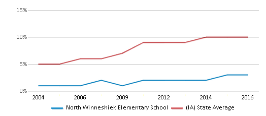 This chart display the percentage of Hispanic students in North Winneshiek Elementary School and the percentage of Hispanic public school students in Iowa by year, with the latest 2015-16 school year data.