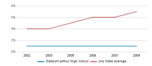 This chart display the percentage of Hispanic students in Odebolt-arthur High School and the percentage of Hispanic public school students in Iowa by year, with the latest 2008-09 school year data.