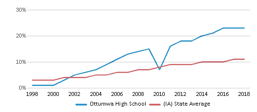 This chart display the percentage of Hispanic students in Ottumwa High School and the percentage of Hispanic public school students in Iowa by year, with the latest 2017-18 school year data.