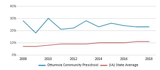 This chart display the percentage of Hispanic students in Ottumwa Community Preschool and the percentage of Hispanic public school students in Iowa by year, with the latest 2017-18 school year data.