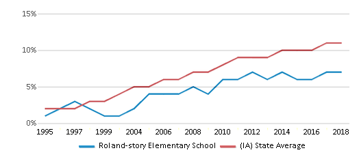This chart display the percentage of Hispanic students in Roland-story Elementary School and the percentage of Hispanic public school students in Iowa by year, with the latest 2017-18 school year data.