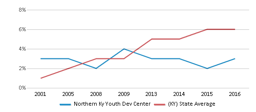 This chart display the percentage of Hispanic students in Northern Ky Youth Dev Center and the percentage of Hispanic public school students in Kentucky by year, with the latest 2015-16 school year data.
