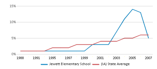 This chart display the percentage of Hispanic students in Jewett Elementary School and the percentage of Hispanic public school students in Iowa by year, with the latest 2006-07 school year data.