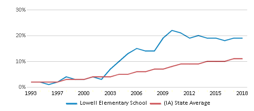 This chart display the percentage of Hispanic students in Lowell Elementary School and the percentage of Hispanic public school students in Iowa by year, with the latest 2017-18 school year data.