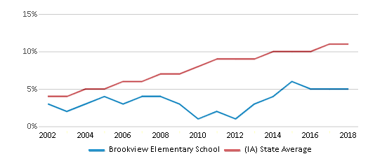 This chart display the percentage of Hispanic students in Brookview Elementary School and the percentage of Hispanic public school students in Iowa by year, with the latest 2017-18 school year data.