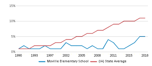 This chart display the percentage of Hispanic students in Moville Elementary School and the percentage of Hispanic public school students in Iowa by year, with the latest 2017-18 school year data.