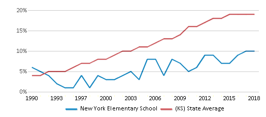 This chart display the percentage of Hispanic students in New York Elementary School and the percentage of Hispanic public school students in Kansas by year, with the latest 2017-18 school year data.