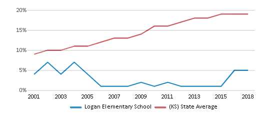 This chart display the percentage of Hispanic students in Logan Elementary School and the percentage of Hispanic public school students in Kansas by year, with the latest 2017-18 school year data.