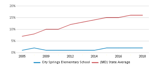 This chart display the percentage of Hispanic students in City Springs Elementary School and the percentage of Hispanic public school students in Maryland by year, with the latest 2017-18 school year data.