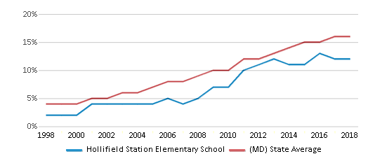 This chart display the percentage of Hispanic students in Hollifield Station Elementary School and the percentage of Hispanic public school students in Maryland by year, with the latest 2017-18 school year data.