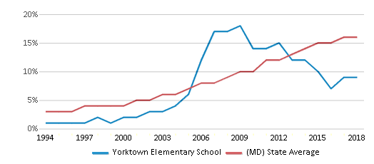 This chart display the percentage of Hispanic students in Yorktown Elementary School and the percentage of Hispanic public school students in Maryland by year, with the latest 2017-18 school year data.