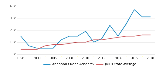 This chart display the percentage of Hispanic students in Annapolis Road Academy and the percentage of Hispanic public school students in Maryland by year, with the latest 2017-18 school year data.