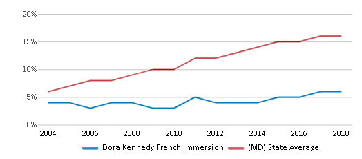 This chart display the percentage of Hispanic students in Dora Kennedy French Immersion and the percentage of Hispanic public school students in Maryland by year, with the latest 2017-18 school year data.