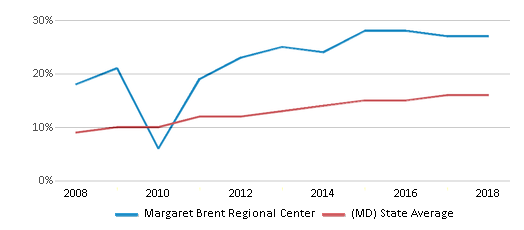 This chart display the percentage of Hispanic students in Margaret Brent Regional Center and the percentage of Hispanic public school students in Maryland by year, with the latest 2017-18 school year data.