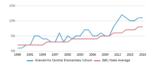 This chart display the percentage of Hispanic students in Grandville Central Elementary School and the percentage of Hispanic public school students in Michigan by year, with the latest 2017-18 school year data.