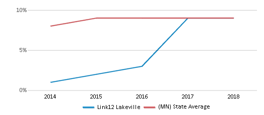 This chart display the percentage of Hispanic students in Link12 Lakeville and the percentage of Hispanic public school students in Minnesota by year, with the latest 2017-18 school year data.