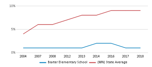 This chart display the percentage of Hispanic students in Baxter Elementary School and the percentage of Hispanic public school students in Minnesota by year, with the latest 2017-18 school year data.