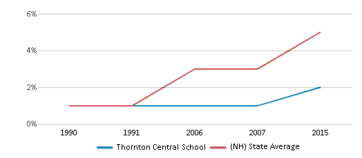 This chart display the percentage of Hispanic students in Thornton Central School and the percentage of Hispanic public school students in New Hampshire by year, with the latest 2014-15 school year data.