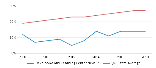 This chart display the percentage of Hispanic students in Developmental Learning Center New Providence and the percentage of Hispanic public school students in New Jersey by year, with the latest 2017-18 school year data.