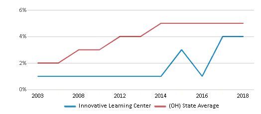 This chart display the percentage of Hispanic students in Innovative Learning Center and the percentage of Hispanic public school students in Ohio by year, with the latest 2017-18 school year data.