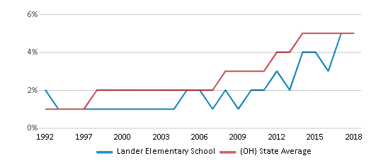 This chart display the percentage of Hispanic students in Lander Elementary School and the percentage of Hispanic public school students in Ohio by year, with the latest 2017-18 school year data.