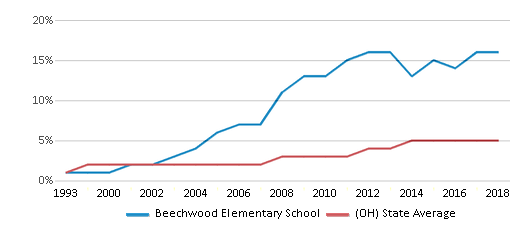 This chart display the percentage of Hispanic students in Beechwood Elementary School and the percentage of Hispanic public school students in Ohio by year, with the latest 2017-18 school year data.