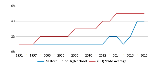 This chart display the percentage of Hispanic students in Milford Junior High School and the percentage of Hispanic public school students in Ohio by year, with the latest 2017-18 school year data.