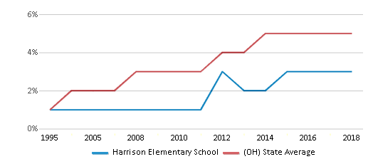 This chart display the percentage of Hispanic students in Harrison Elementary School and the percentage of Hispanic public school students in Ohio by year, with the latest 2017-18 school year data.