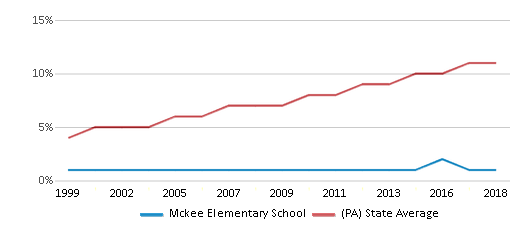 This chart display the percentage of Hispanic students in Mckee Elementary School and the percentage of Hispanic public school students in Pennsylvania by year, with the latest 2017-18 school year data.
