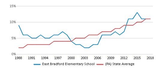 This chart display the percentage of Hispanic students in East Bradford Elementary School and the percentage of Hispanic public school students in Pennsylvania by year, with the latest 2017-18 school year data.