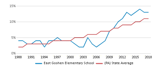 This chart display the percentage of Hispanic students in East Goshen Elementary School and the percentage of Hispanic public school students in Pennsylvania by year, with the latest 2017-18 school year data.